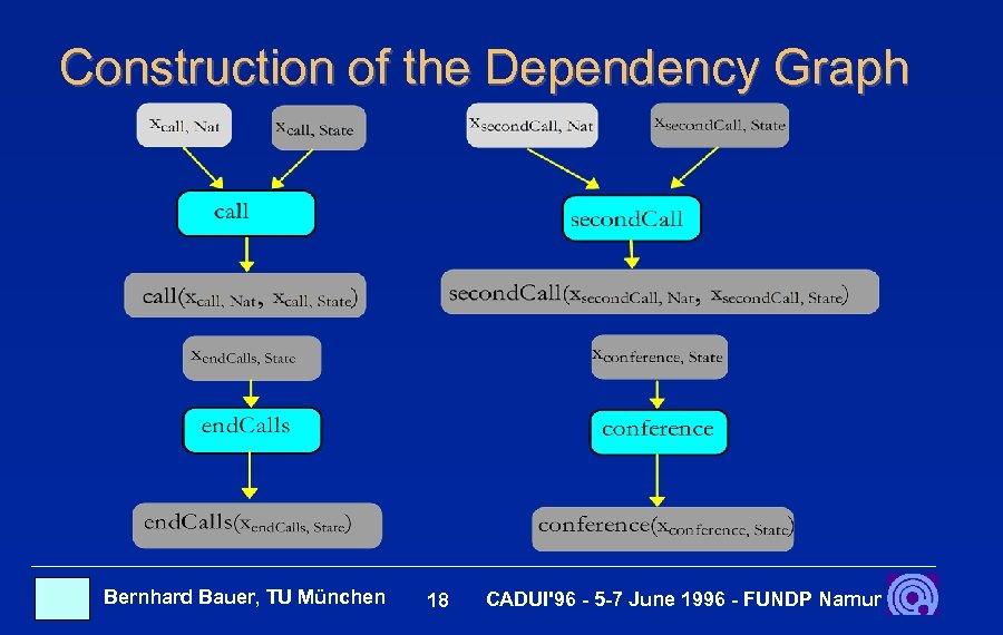 Construction of the Dependency Graph Bernhard Bauer, TU München 18 CADUI'96 - 5 -7