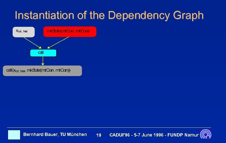 Instantiation of the Dependency Graph Bernhard Bauer, TU München 19 CADUI'96 - 5 -7