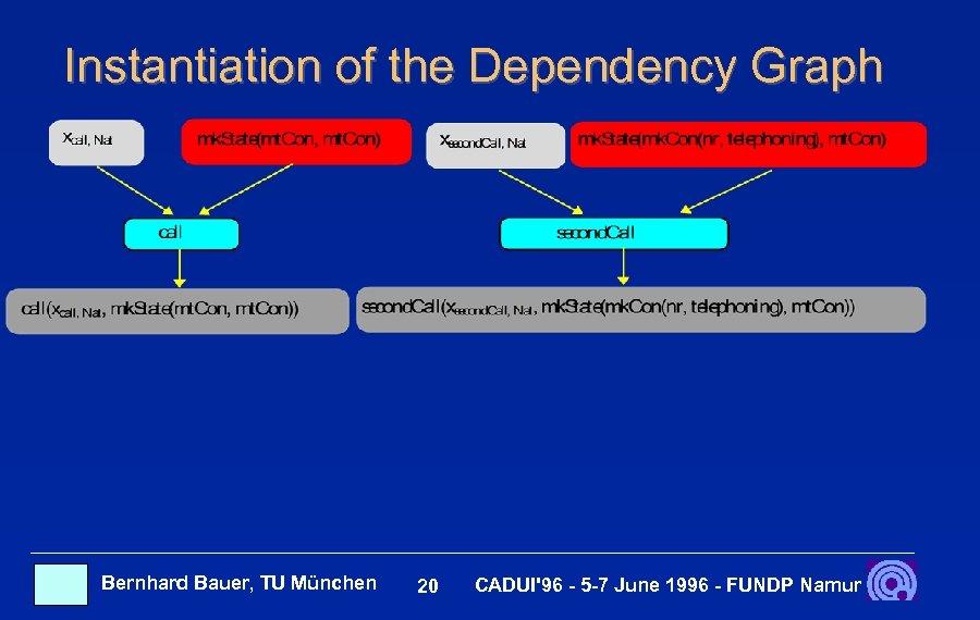 Instantiation of the Dependency Graph Bernhard Bauer, TU München 20 CADUI'96 - 5 -7