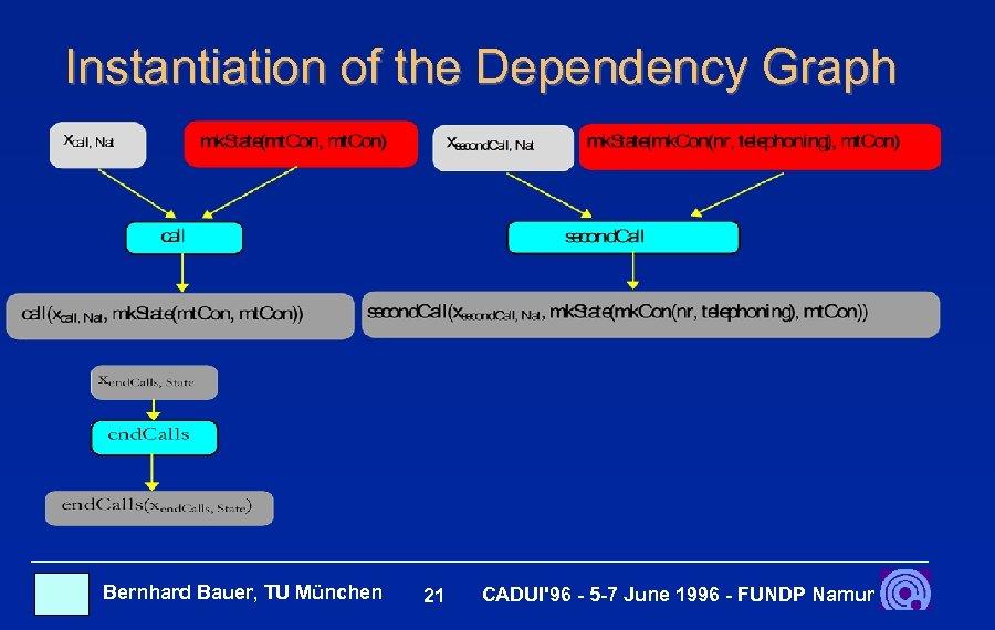 Instantiation of the Dependency Graph Bernhard Bauer, TU München 21 CADUI'96 - 5 -7