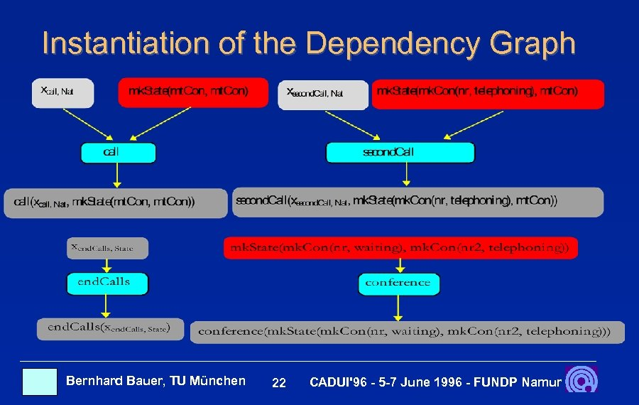 Instantiation of the Dependency Graph Bernhard Bauer, TU München 22 CADUI'96 - 5 -7