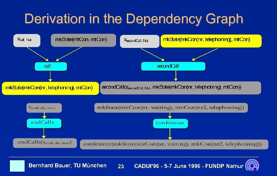 Derivation in the Dependency Graph Bernhard Bauer, TU München 23 CADUI'96 - 5 -7