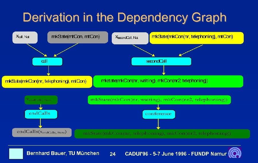 Derivation in the Dependency Graph Bernhard Bauer, TU München 24 CADUI'96 - 5 -7