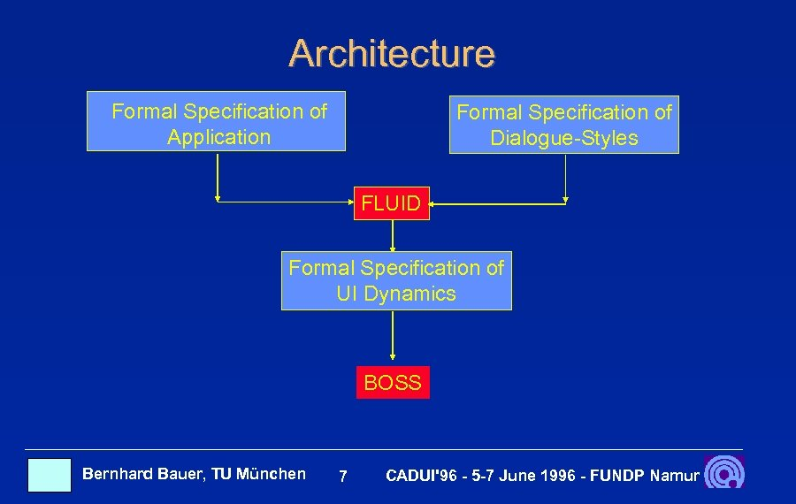 Architecture Formal Specification of Application Formal Specification of Dialogue-Styles FLUID Formal Specification of UI
