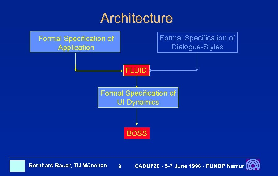 Architecture Formal Specification of Dialogue-Styles Formal Specification of Application FLUID Formal Specification of UI