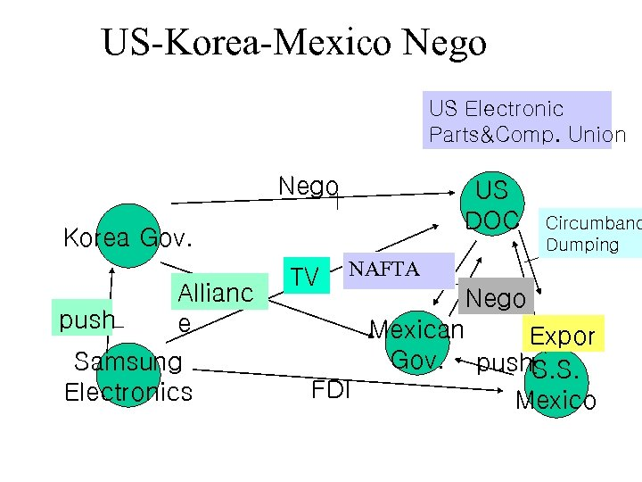 US-Korea-Mexico Nego US Electronic Parts&Comp. Union Nego US DOC Korea Gov. push Allianc e