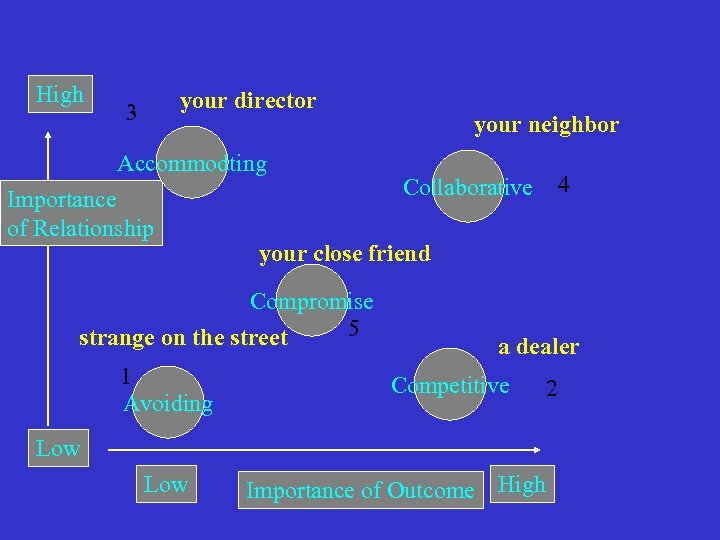 High your director 3 Accommodting Importance of Relationship a dealer Competitive Low 4 Collaborative