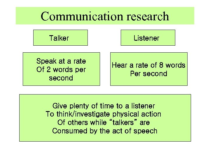 Communication research Talker Listener Speak at a rate Of 2 words per second Hear
