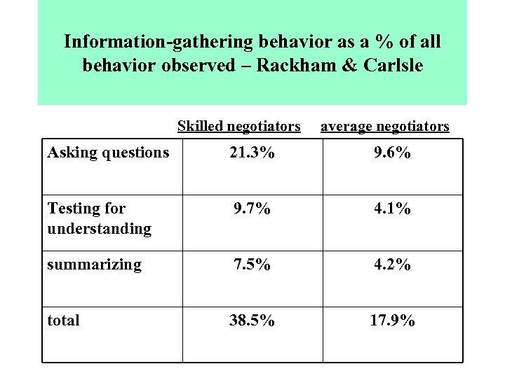 Information-gathering behavior as a % of all behavior observed – Rackham & Carlsle Skilled