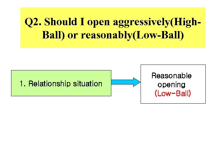 Q 2. Should I open aggressively(High. Ball) or reasonably(Low-Ball) 1. Relationship situation Reasonable opening