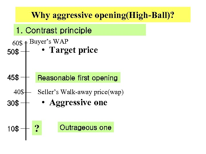 Why aggressive opening(High-Ball)? 1. Contrast principle 60$ Buyer's WAP • Target 50$ 45$ 40$