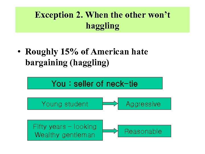 Exception 2. When the other won't haggling • Roughly 15% of American hate bargaining