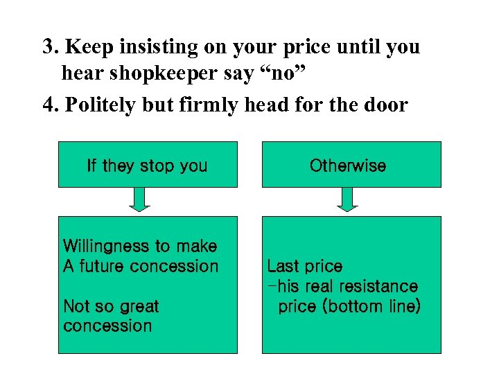 """3. Keep insisting on your price until you hear shopkeeper say """"no"""" 4. Politely"""