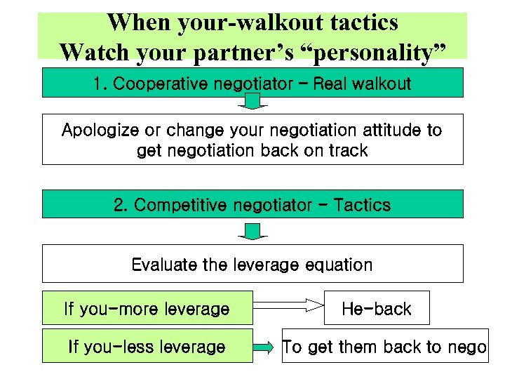 """When your-walkout tactics Watch your partner's """"personality"""" 1. Cooperative negotiator – Real walkout Apologize"""