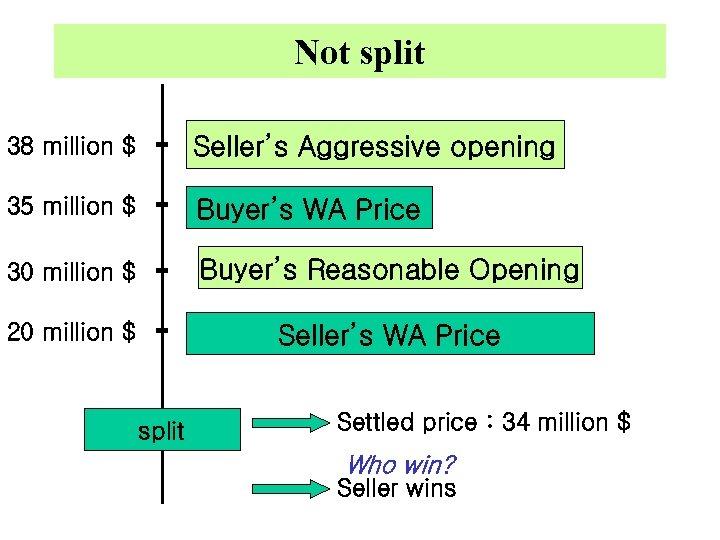 Not split 38 million $ Seller's Aggressive opening 35 million $ Buyer's WA Price