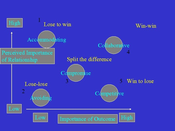 1 High Lose to win Accommodating Perceived Importance of Relationship Lose-lose 2 Avoiding Win-win