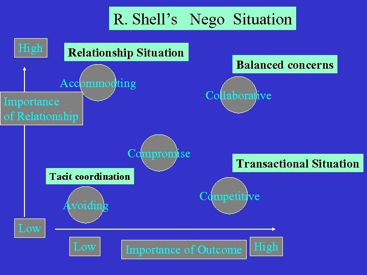 R. Shell's Nego Situation High Relationship Situation Accommodting Importance of Relationship Compromise Balanced concerns