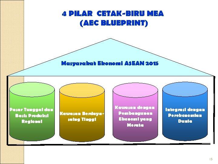 4 PILAR CETAK-BIRU MEA (AEC BLUEPRINT) Masyarakat Ekonomi ASEAN 2015 Pasar Tunggal dan Basis