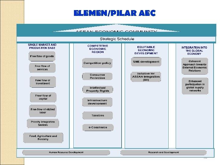 ELEMEN/PILAR AEC 16