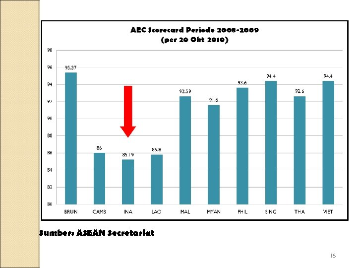 Sumber: ASEAN Secretariat 18