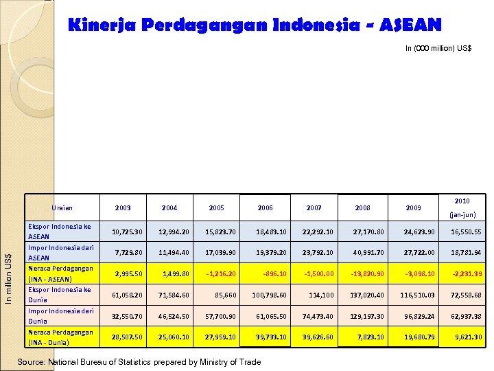 Kinerja Perdagangan Indonesia - ASEAN In (000 million) US$ In million US$ Uraian Ekspor