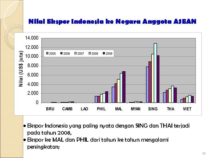 Nilai Ekspor Indonesia ke Negara Anggota ASEAN • Ekspor Indonesia yang paling nyata dengan