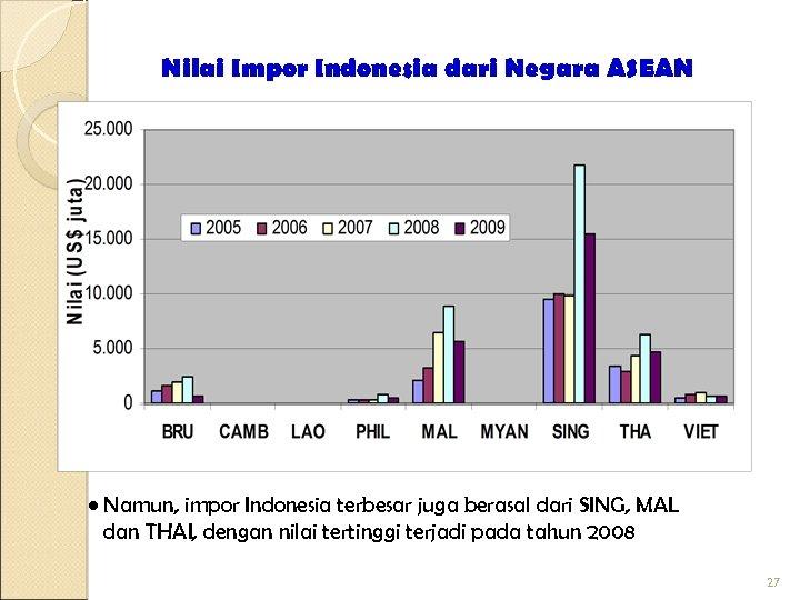Nilai Impor Indonesia dari Negara ASEAN • Namun, impor Indonesia terbesar juga berasal dari
