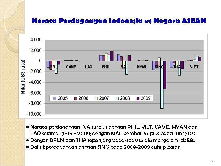 Neraca Perdagangan Indonesia vs Negara ASEAN • Neraca perdagangan INA surplus dengan PHIL, VIET,