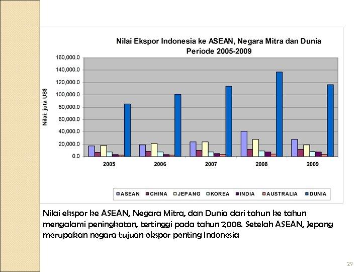 Nilai ekspor ke ASEAN, Negara Mitra, dan Dunia dari tahun ke tahun mengalami peningkatan,