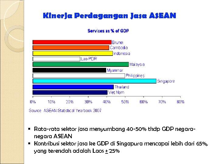 Kinerja Perdagangan Jasa ASEAN § Rata-rata sektor jasa menyumbang 40 -50% thdp GDP negara