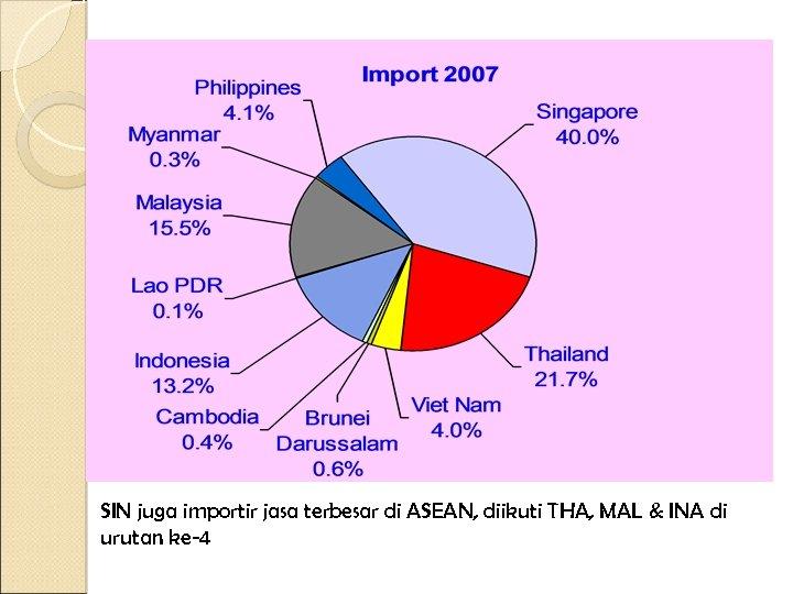 SIN juga importir jasa terbesar di ASEAN, diikuti THA, MAL & INA di urutan