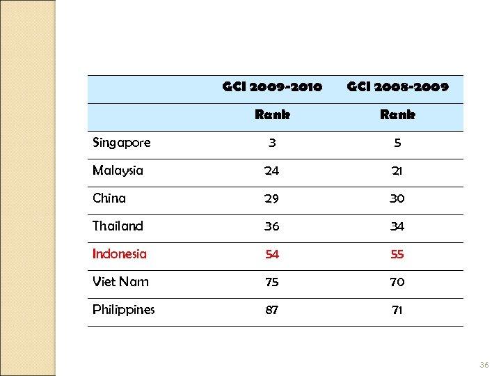 GCI 2009 -2010 GCI 2008 -2009 Rank Singapore 3 5 Malaysia 24 21 China