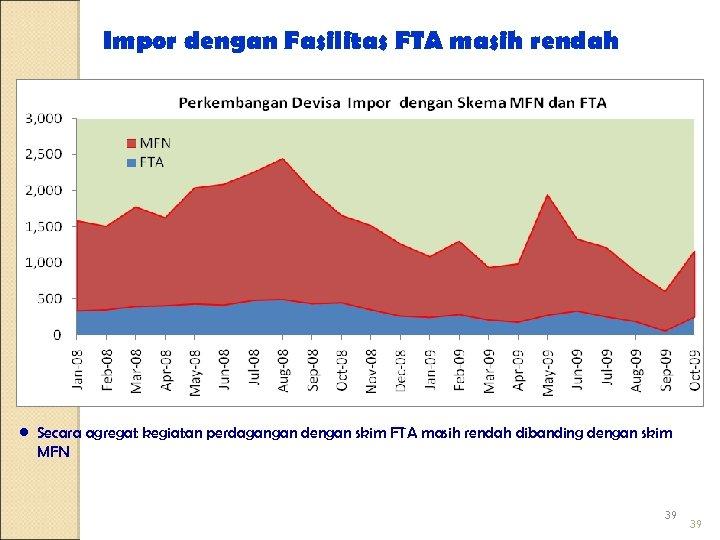 Impor dengan Fasilitas FTA masih rendah • Secara agregat kegiatan perdagangan dengan skim FTA