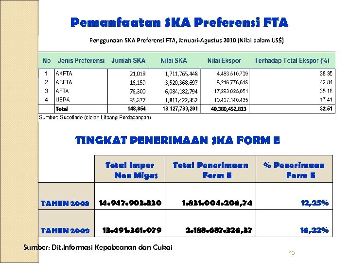 Pemanfaatan SKA Preferensi FTA TINGKAT PENERIMAAN SKA FORM E Total Impor Non Migas Total