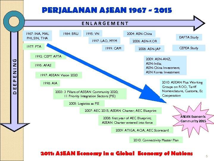 PERJALANAN ASEAN 1967 - 2015 ENLARGEMENT 1984: BRU 1967: INA, MAL PHI, SIN, THA
