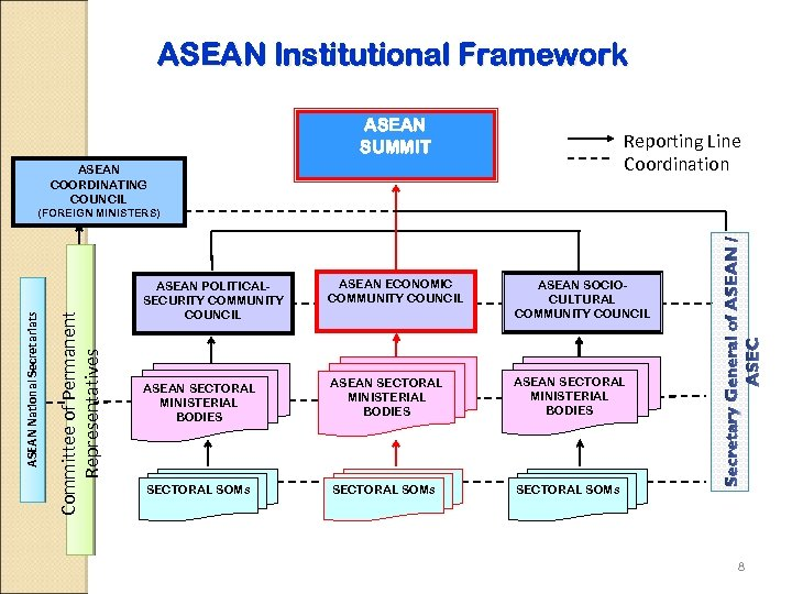 ASEAN Institutional Framework ASEAN SUMMIT Reporting Line Coordination ASEAN COORDINATING COUNCIL Committee of Permanent