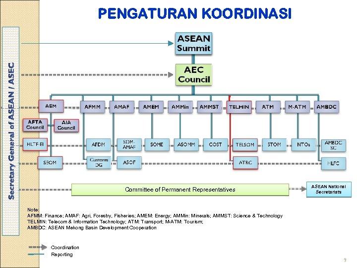 PENGATURAN KOORDINASI Committee of Permanent Representatives ASEAN National Secretariats Note: AFMM: Finance; AMAF: Agri,