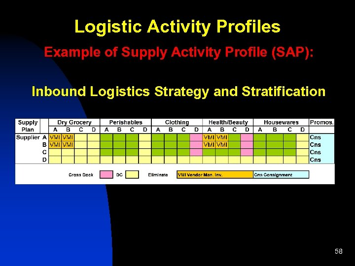 Logistics and Supply Chain Management Part I An
