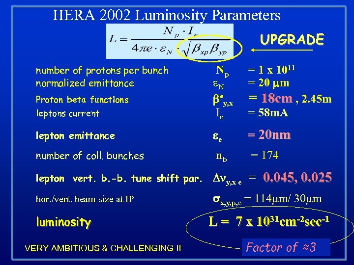 HERA 2002 Luminosity Parameters UPGRADE number of protons per bunch normalized emittance = 1
