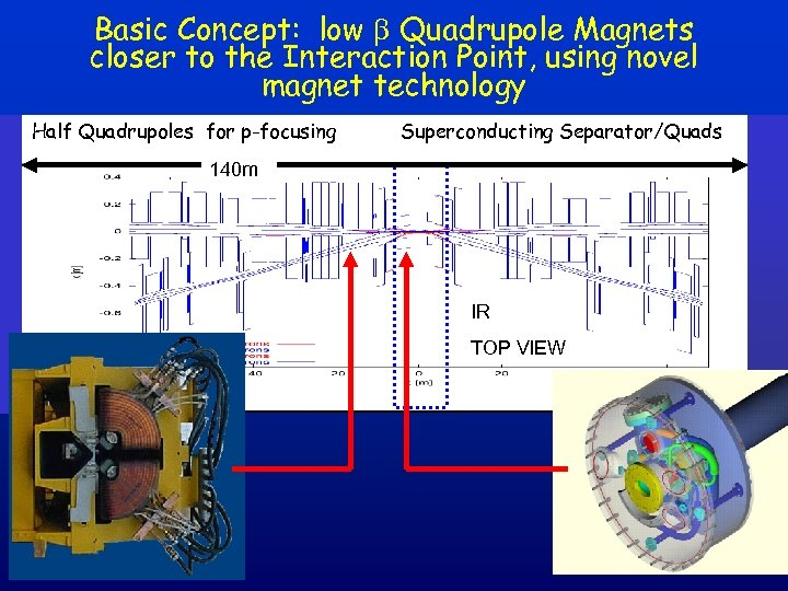 Basic Concept: low b Quadrupole Magnets closer to the Interaction Point, using novel magnet