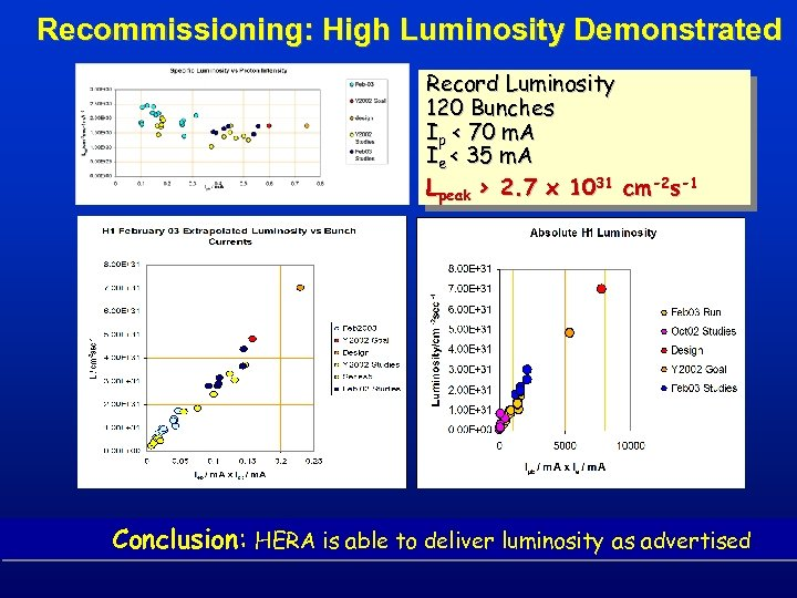 Recommissioning: High Luminosity Demonstrated Record Luminosity 120 Bunches Ip < 70 m. A Ie