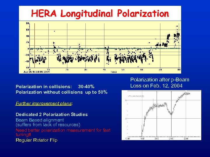 HERA Longitudinal Polarization in collisions: 30 -40% Polarization without collisions up to 50% Further