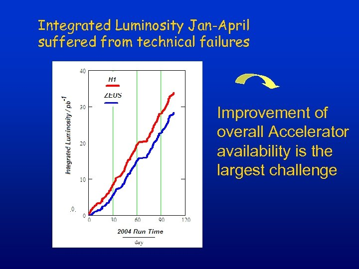 Integrated Luminosity Jan-April suffered from technical failures Improvement of overall Accelerator availability is the