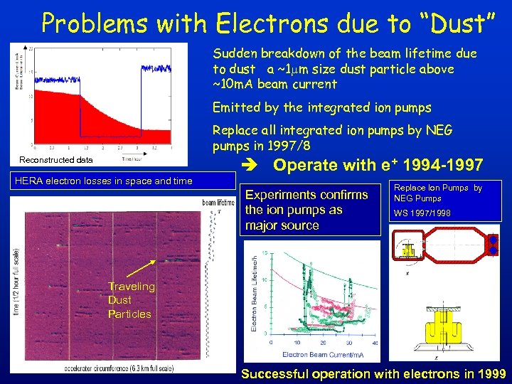 """Problems with Electrons due to """"Dust"""" Sudden breakdown of the beam lifetime due to"""