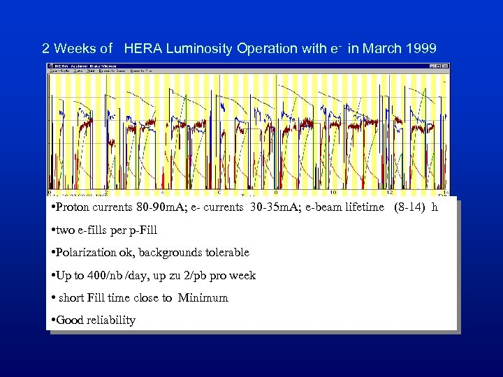 2 Weeks of HERA Luminosity Operation with e- in March 1999 • Proton currents