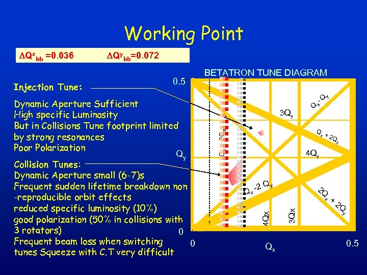 Working Point Dynamic Aperture Sufficient High specific Luminosity But in Collisions Tune footprint limited