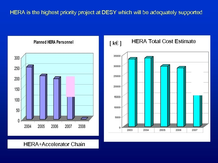 HERA is the highest priority project at DESY which will be adequately supported [