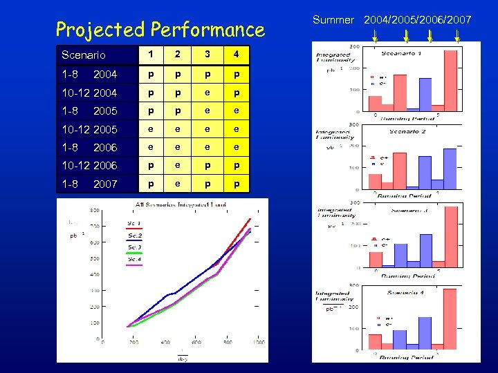 Projected Performance Scenario 1 2 3 4 1 -8 2004 p p 10 -12