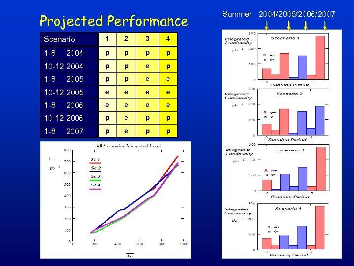 Projected Performance Scenario 1 2 3 4 1 -8 2004 p p 10 -12