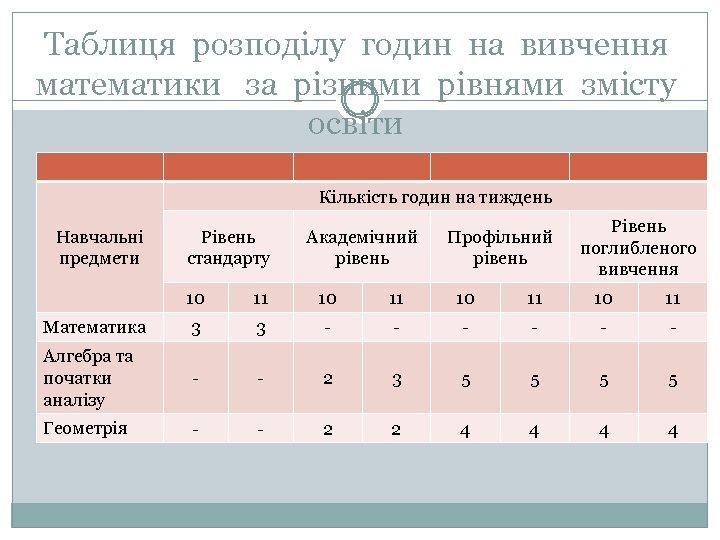 Таблиця розподілу годин на вивчення математики за різними рівнями змісту освіти Кількість годин на